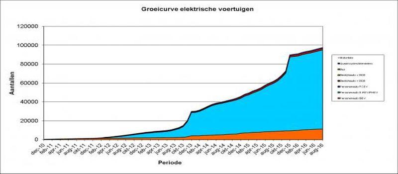 Groeicurve elektrische auto's bij blog over laadpalen