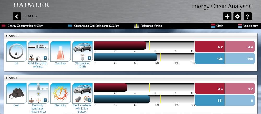 Screenshot van een 'well-to-wheel-analyse' bij blog over elektrische auto of niet